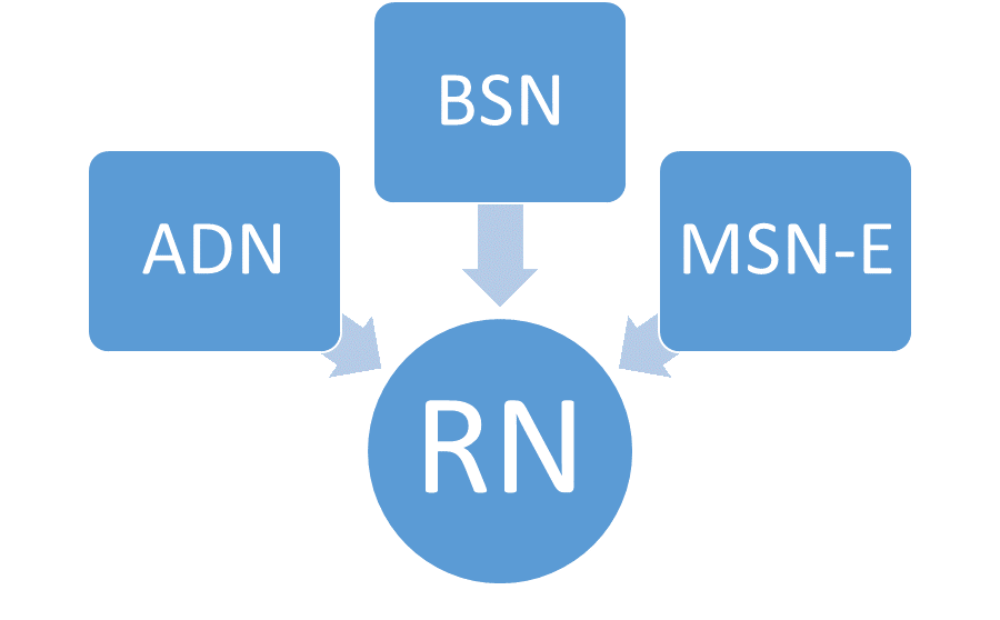 Rn_degree